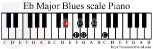 Eb Major Blues scale on a Piano