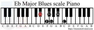 Eb Major Blues scale on a Piano
