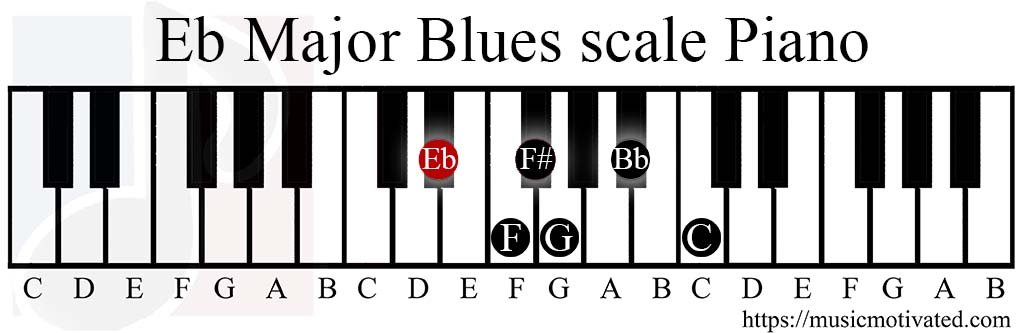 Eb Major Blues Scale Charts For Piano