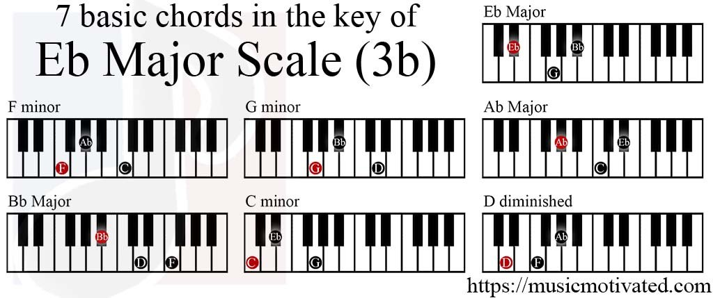 Eb Major scale charts for Piano