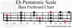 E flat Pentatonic Scale bass fretboard notes chart eb