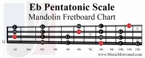 E flat Pentatonic Scale mandolin fretboard notes chart Eb