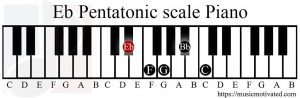 Eb Pentatonic scale Piano