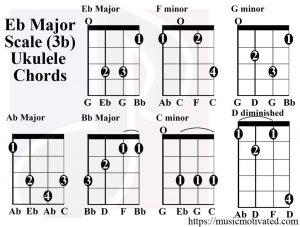 Eb Major scale ukulele chords