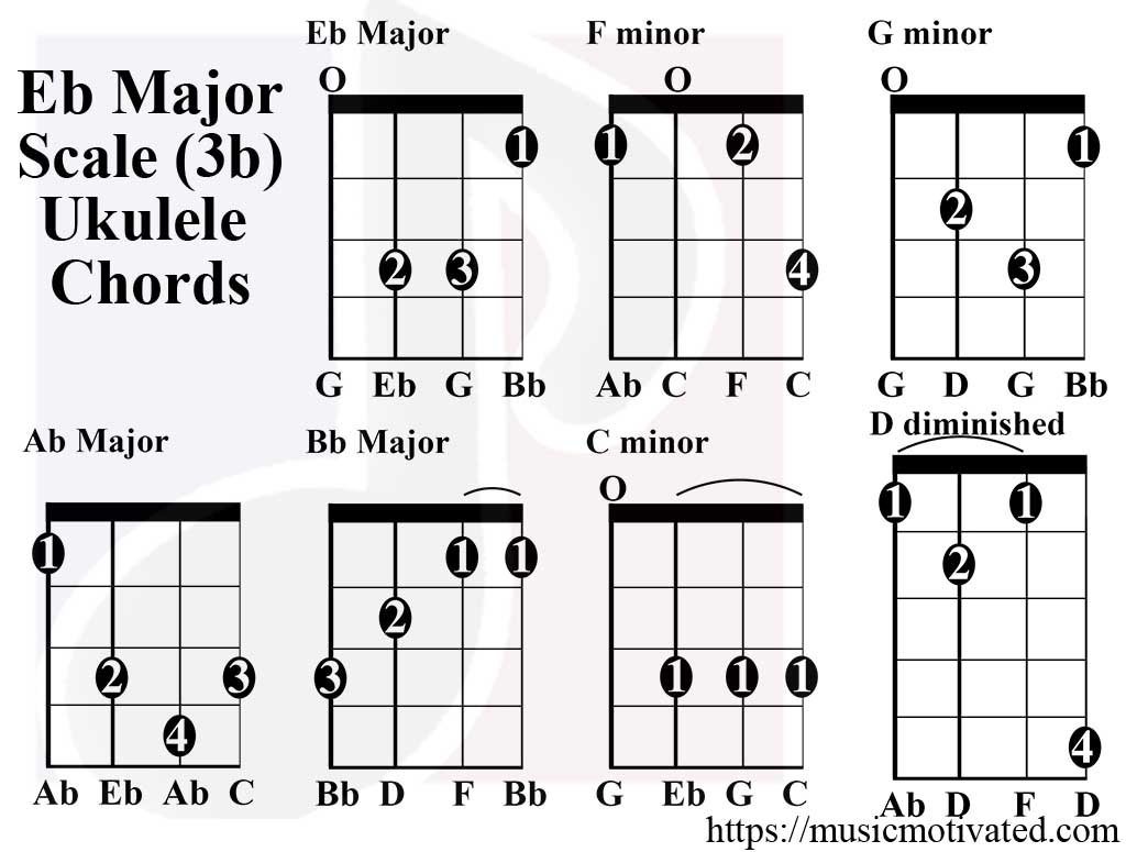 Eb major scale charts for ukulele eb major scale ukulele chords hexwebz Image collections