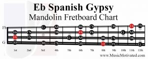 E flat spanish gypsy scale mandolin fretboard notes chart Eb
