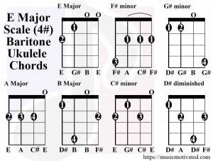 E major scale chords baritone tabs