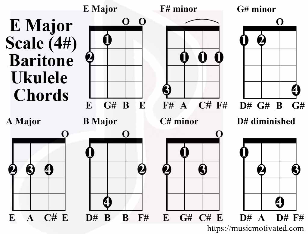 E Major scale charts for Ukulele