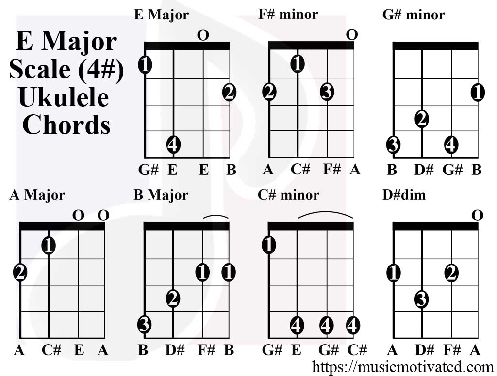 E major scale charts for ukulele e major scale ukulele chords hexwebz Images