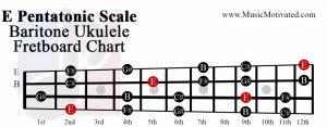 E pentatonic scale baritone ukulele fretboard chart