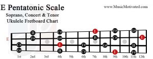 E pentatonic scale soprano concert tenor ukulele fretboard chart