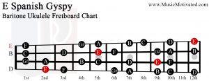 E spanish gypsy scale Baritone Ukulele Fretboard Chart