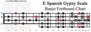 E spanish gypsy scale banjo fretboard chart