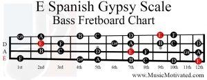 E spanish gypsy scale bass fretboard chart