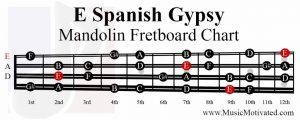 E spanish gypsy scale mandolin fretboard notes chart