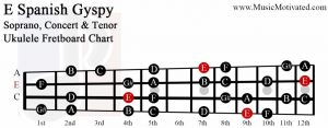 E spanish gypsy scale soprano concert tenor ukulele fretboard chart
