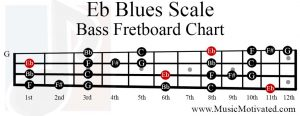Eb Blues Scale bass fretboard chart