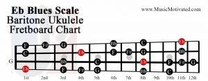 Eb Blues scale baritone ukulele fretboard chart