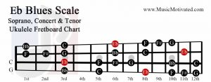 Eb Blues scale soprano concert tenor ukulele fretboard chart E flat