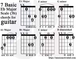 E flat major scale guitar tabs