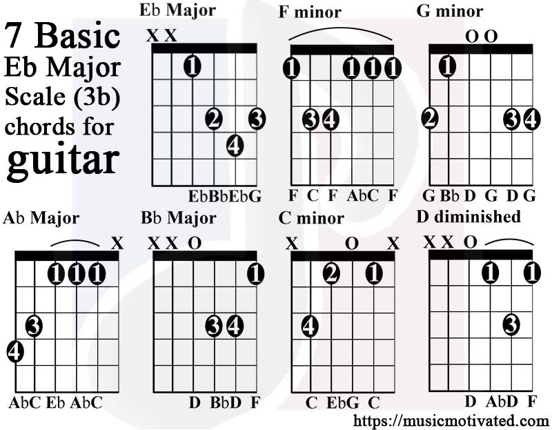 Eb Major scale charts for Guitar and Bass 🎸