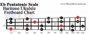 Eb pentatonic scale baritone ukulele fretboard chart