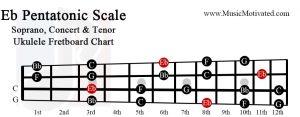 Eb pentatonic scale soprano concert tenor ukulele fretboard chart E flat