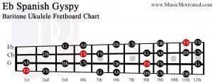 Eb spanish gypsy scale Baritone Ukulele Fretboard Chart