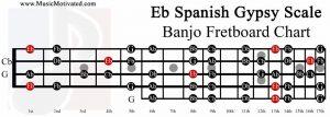 Eb spanish gypsy scale banjo fretboard chart E flat