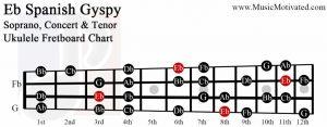 Eb spanish gypsy scale soprano concert tenor ukulele fretboard chart