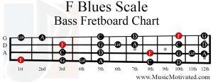 F Blues Scale bass fretboard chart