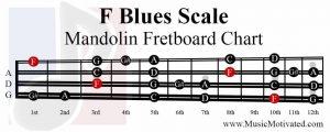 F Blues Scale mandolin fretboard notes chart