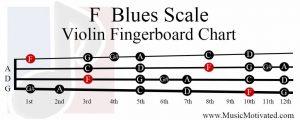 F Blues Scale violin fingerboard chart