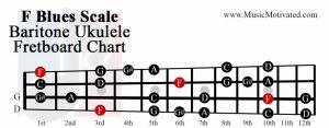 F Blues scale baritone ukulele fretboard chart