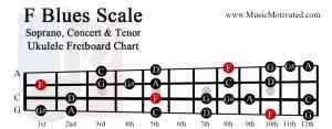 F Blues scale soprano concert tenor ukulele fretboard chart