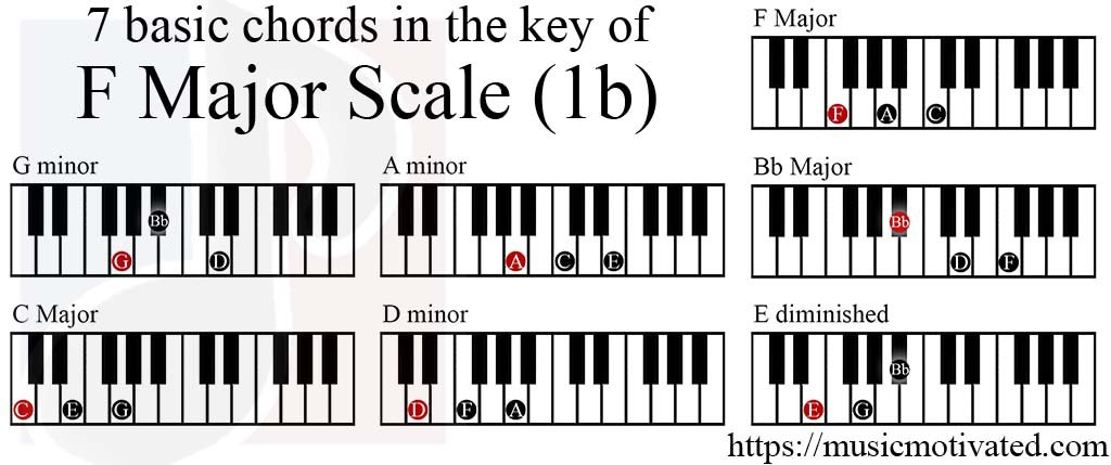 F Piano Chords Gallery Chord Guitar Finger Position