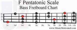 F Pentatonic Scale bass fretboard notes chart