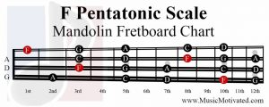 F Pentatonic Scale mandolin fretboard notes chart
