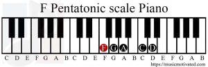 F Pentatonic scale Piano