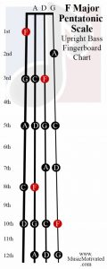 F Pentatonic scale upright double bass fingerboard notes chart