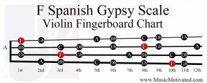 F Spanish Gypsy Scale violin fingerboard chart