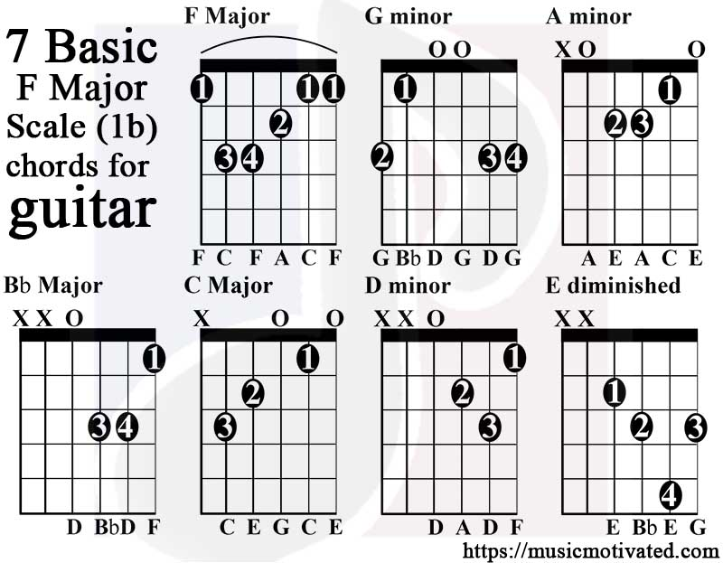 F Major scale charts for Guitar and Bass 🎸