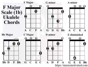 F Major scale ukulele chords