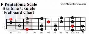 F pentatonic scale baritone ukulele fretboard chart