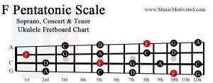 F pentatonic scale soprano concert tenor ukulele fretboard chart