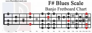 F sharp Blues Scale banjo fretboard chart