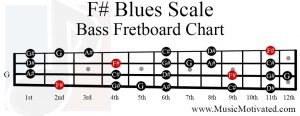 F sharp Blues Scale bass fretboard chart