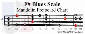 F# Blues Scale mandolin fretboard notes chart
