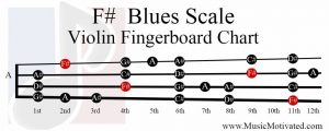 F sharp Blues Scale violin fingerboard chart