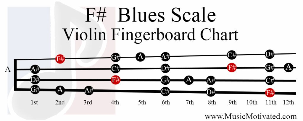 F# Major Blues scale charts for Violin Viola Cello and Double Bass 🎻